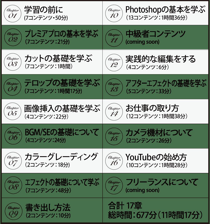 クリエイターズジャパンのコンテンツ